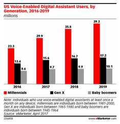 US Voice-Enabled Digital Assistant Users, by Generation, (millions) - eMarketer Content Marketing Strategy, Seo Marketing, Sentiment Analysis, Seo Guide, Web News, Data Analytics, Virtual Assistant, Software Development, A Team