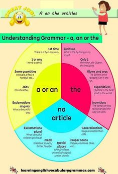 a an the articles English grammar examples How to use a an the articles correctly with examples English Grammar Tenses, Teaching English Grammar, English Grammar Worksheets, English Writing Skills, English Vocabulary Words, Learn English Words, Grammar Lessons, English Language Learning, English Idioms