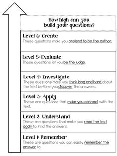 With Common Core, students should be able to answer and ASK questions about a text.  One way I love to teach comprehension in my class is by teaching the kids how to generate their own questions about the text. I tell them that I will choose the 10 best questions and turn it into their reading quiz for that week. They love it because they feel like the teacher. Little do they know that they are reading more closely than ever when trying to create questions.