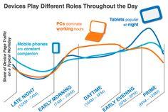 Consumos en función del dispositivo a lo largo del día Ecommerce Hosting, Infographics, Play, Infographic, Info Graphics, Visual Schedules