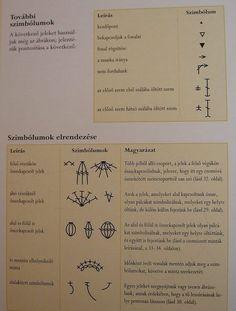 Horgolás alapok - A kreatív emberek oldala Paracord, Crochet Stitches, Bullet Journal, Personalized Items, Knitting, Blog, Handmade, Knits, Crocheting