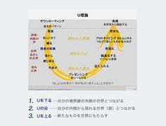 U理論の7つのプロセス全体図