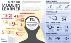 The modern learner according to Bersin