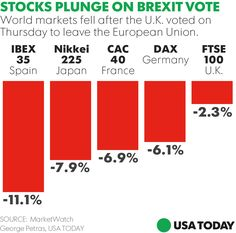 U.S. stocks hammered as Brexit shock continues to rock markets - U.S. stocks nosedived Friday as investors stunned by United Kingdom voters' unexpected move to exit the European Union and Prime Minister David Cameron's subsequent resignation announcement sent global markets into a tailspin. (But Trump thinks it's great. Even if it crashes the British economy because he says it will be good for him since more people will visit his golf resort. Trump also had the audacity, despite praising…