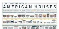 American House Styles — House Architecture