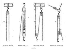 Types of tackle Illustration from Wooden Ship Building by Charles Desmond
