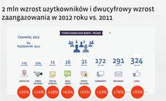 Socialmedia: Siła platformy Facebook - webinarium