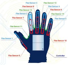 Smart Glove: Voice Recognition for Sign Language Users