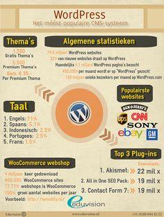 WordPress in cijfers