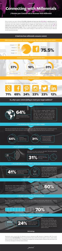 7 Reasons Why Your Content Isn't Connecting With Millennials [INFOGRAPHIC]