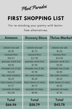 First shopping list for re-stocking your pantry with healthier, lectin-free, Plant Paradox compliant alternatives. Comparing prices with three different shopping options: Amazon, grocery store, and Thrive Market.