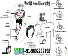 Wor(l)d Your Network: Wor(l)d Helo life oracle monitor your health