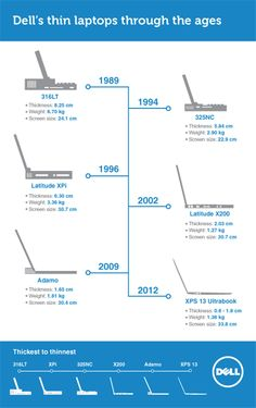 Check out the evolution of Dell's thin laptops through the ages. Learn more here: dell.to/THuBSE