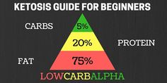 Ketosis Guide for Complete Beginners Learn more about a Ketogenic Diet with how many carbs, proteins and fats to eat per day for achieving lean gains