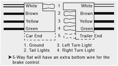 7 Best Trailer light wiring images | Trailer light wiring ...  Way Junction Box Wiring Diagram on