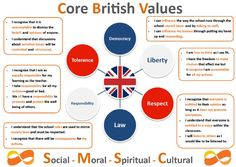 british values - Google Search