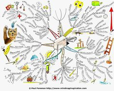 Thinking Outside the Box Mind Map