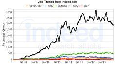 Programming Language Job Trends Part 2 – February 2014