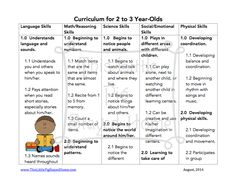 Curriculum and standards for 2-3 year olds - Homeschool.  Free printables found at www.thislittlepigstayedhome.com