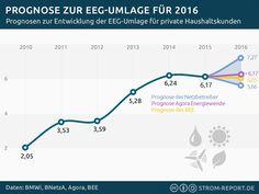 Prognosen zur Entwicklung der EEG-Umlage 2016 - http://strom-report.de/download/prognose-eeg-umlage/ 2016, EEG, EEG Umlage, Entwicklung, Prognose, Strompreise