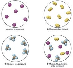 elements, molecules vs atoms