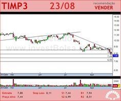 TIM PART S/A - TIMP3 - 23/08/2012 #TIMP3 #analises #bovespa