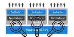 Companies world over are realizing the cost benefit of virtual data center. A recent survey shows a sharp rise in the number of enterprises and institutes that have incorporated virtualization to their IT infrastructure.http://www.mindarraysystems.com/virtual-machine-monitoring.php