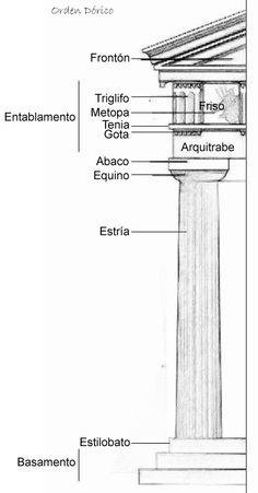 Esquema del orden Dórico griego.