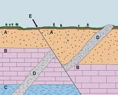 Basic geologic principles: Laws of original horizontality, superposition, and cross-cutting relationships explain the order of formation in this diagram. Oldest to youngest: CBADE
