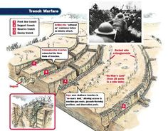 1914-1919 Trench warfare