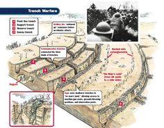 1914-1919 Trench warfare