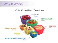 21 Day Fix Nutrition