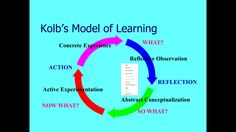 thesis kolb To help us develop, knowing our preferences for learning can be valuable there are many models - kolb, honey & mumford, nlp.