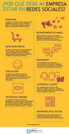 Por qué mi empresa debe estar en Redes Sociales. Estrategia de redes sociales para promocionar tu pequeño negocio.