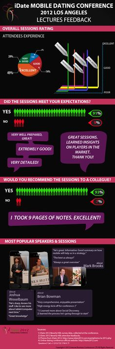 iDate MOBILE DATING CONFERENCE 2012, LOS ANGELES. LECTURES FEEDBACK -  http://idate2012.com/mobile-dating-industry-conference-business-data-2012-la-infographic.php
