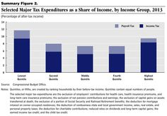 Tax expenditures & who they benefit.