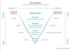 The Four Rooms - Living Wholeness Institute