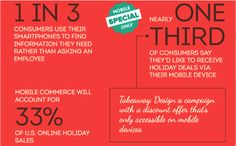 33% want mobile coupons -mobile holiday marketing