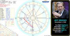 "Jeff Bridges' birth chart.   Jeffrey Leon ""Jeff"" Bridges is an American actor, musician, producer, photographer, cartoonist, storyteller, and occasional vintner. #astrology #birthday #sagittarius #birthchart #natalchart #jeffbridges"