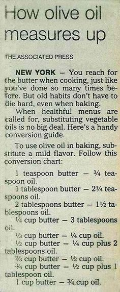 How Olive Oil Measures up