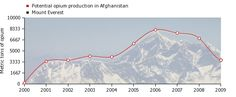 Opium in Afghanistan correlates with Mount Everest