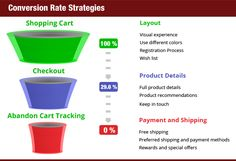 Helpful Guidelines to Increase Conversion ratio of Your E-Commerce Site