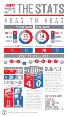 STATS INFOGRAPHIC: MUFC vs @Cardiff City, both teams' top scorers, plus Solskjaer's stats in a nutshell.