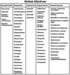 Blooms Taxonomy Paper - NUR 427