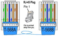 How to Terminate CAT 5 Cable With an RJ-45 Connector   Pinterest ...