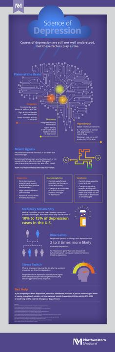 Depression is more than a chemical imbalance. Brain Based Learning, Causes Of Depression, Chemical Imbalance, Mixed Signals, Research, Behavior, Benefit, Health Care, Infographic
