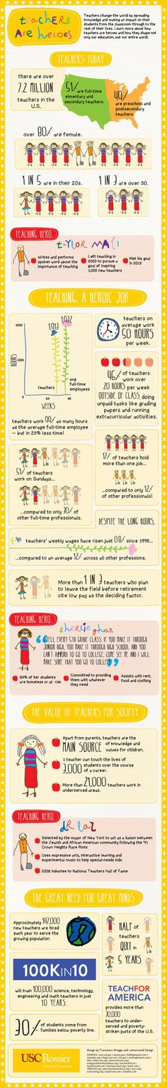 """AW! So touching. """"Teachers are heroes"""" Infographic. I want this hanging in my classroom!!"""
