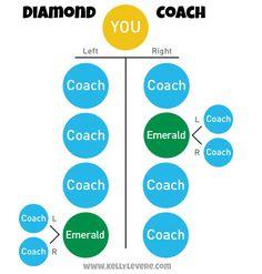 How to become a Diamond Coach!