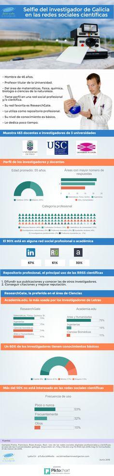 Selfie del investigador de Galicia en las redes sociales científicas. #ResearchGate #Academia #LinkedIn #Investigación #RedesSociales
