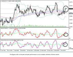 NZD/USD: technical analysis | FxTradingSignals